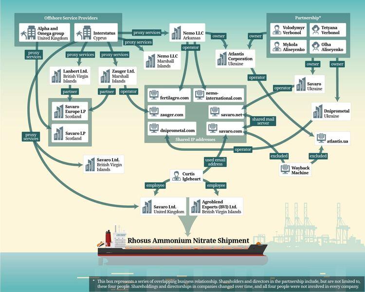 A chart showing the Rhosus Ammonium Nitrate shipment