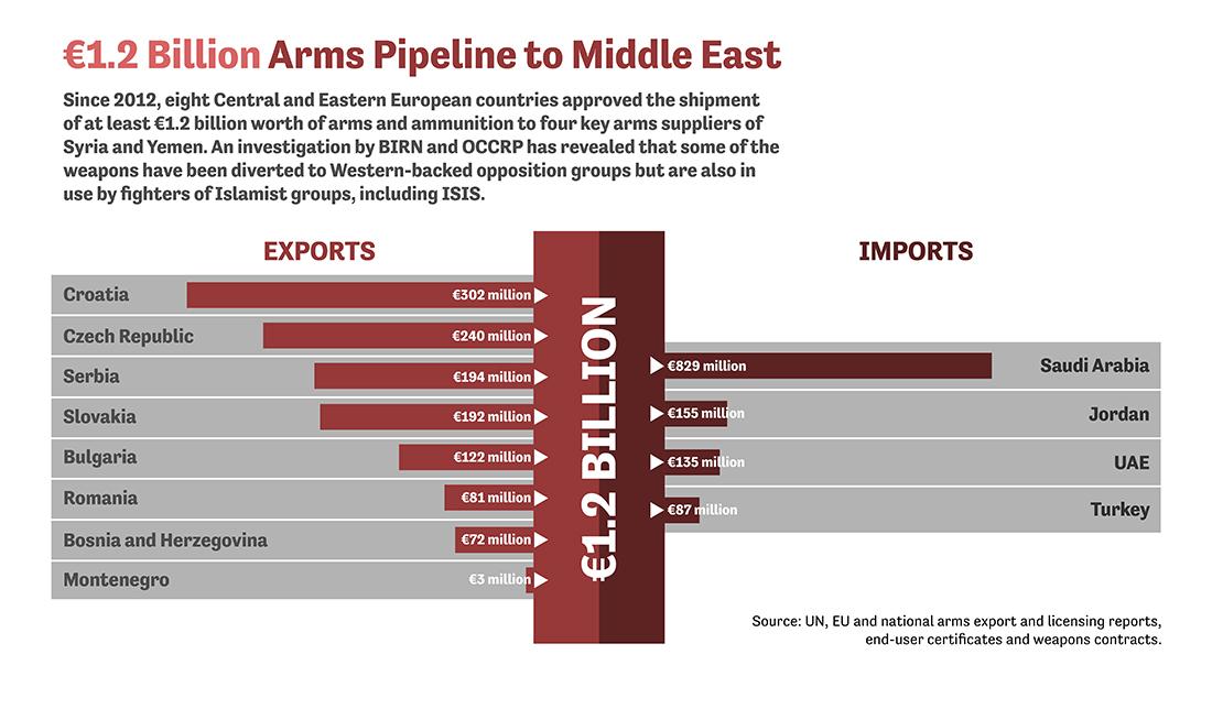 broń syria