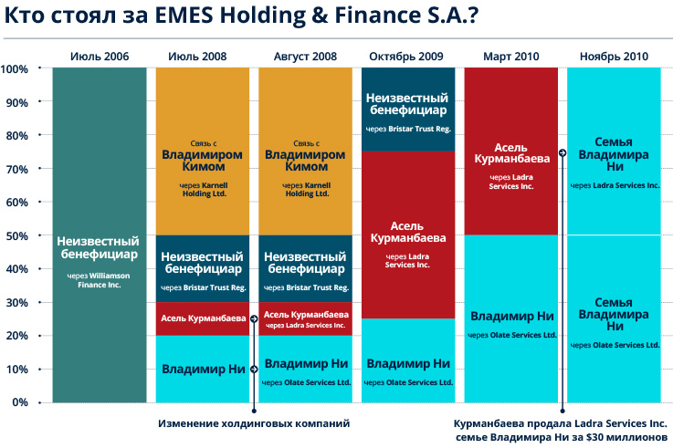 Infographic showing who was behind the EMES Holding and Finance S.A.