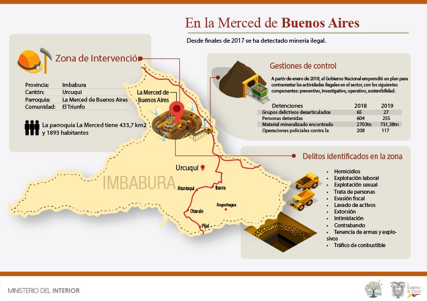 Infographic on illegal mining in Urcuquí (Photo: Gobierno de la Republica del Ecuador)