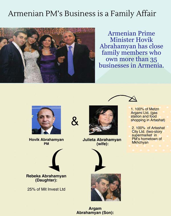 Armenian-PM-infographic small