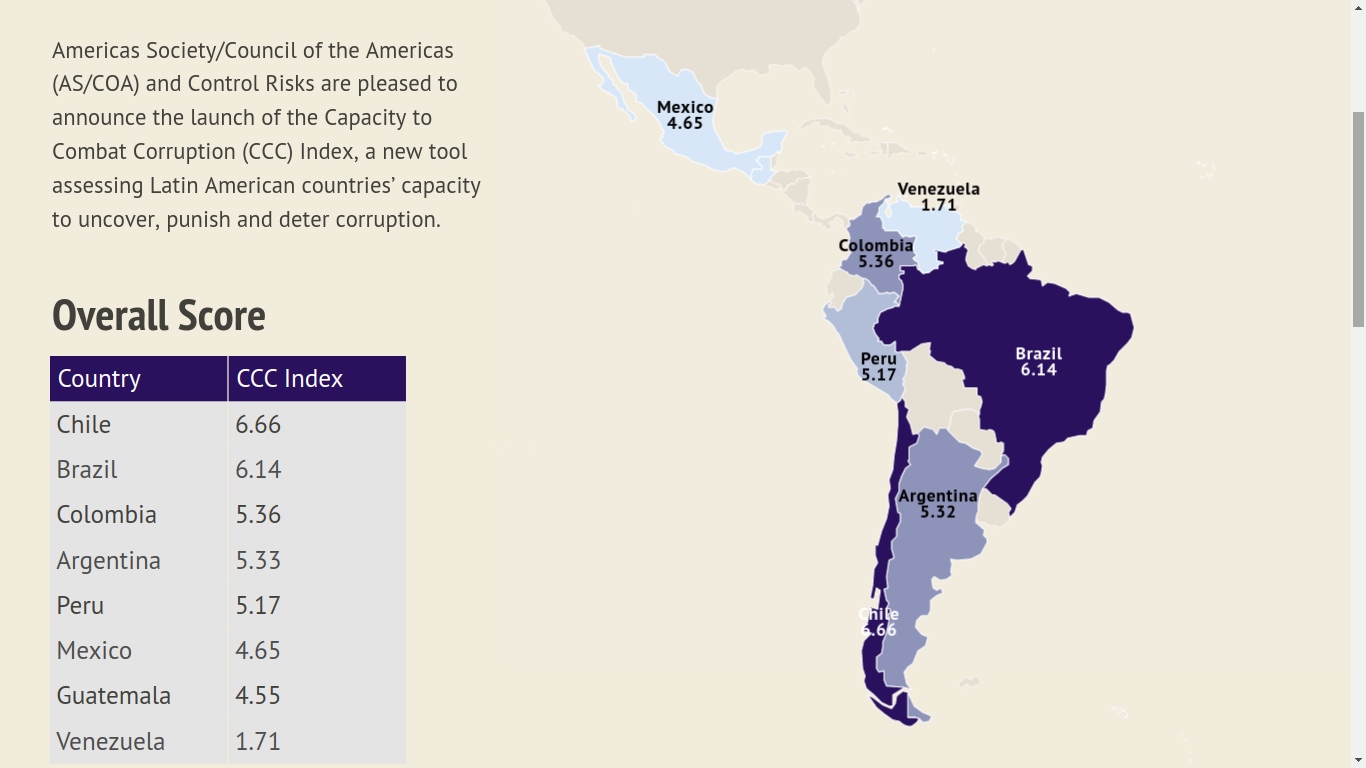 New Index Calculates the Ability for Latin America to Fight Corruption