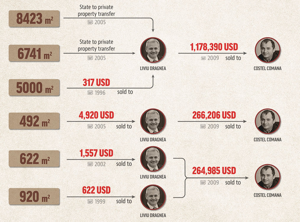 INFOGRAPHICS DRAGNEA COMANA PROPERTY TRANSFERS