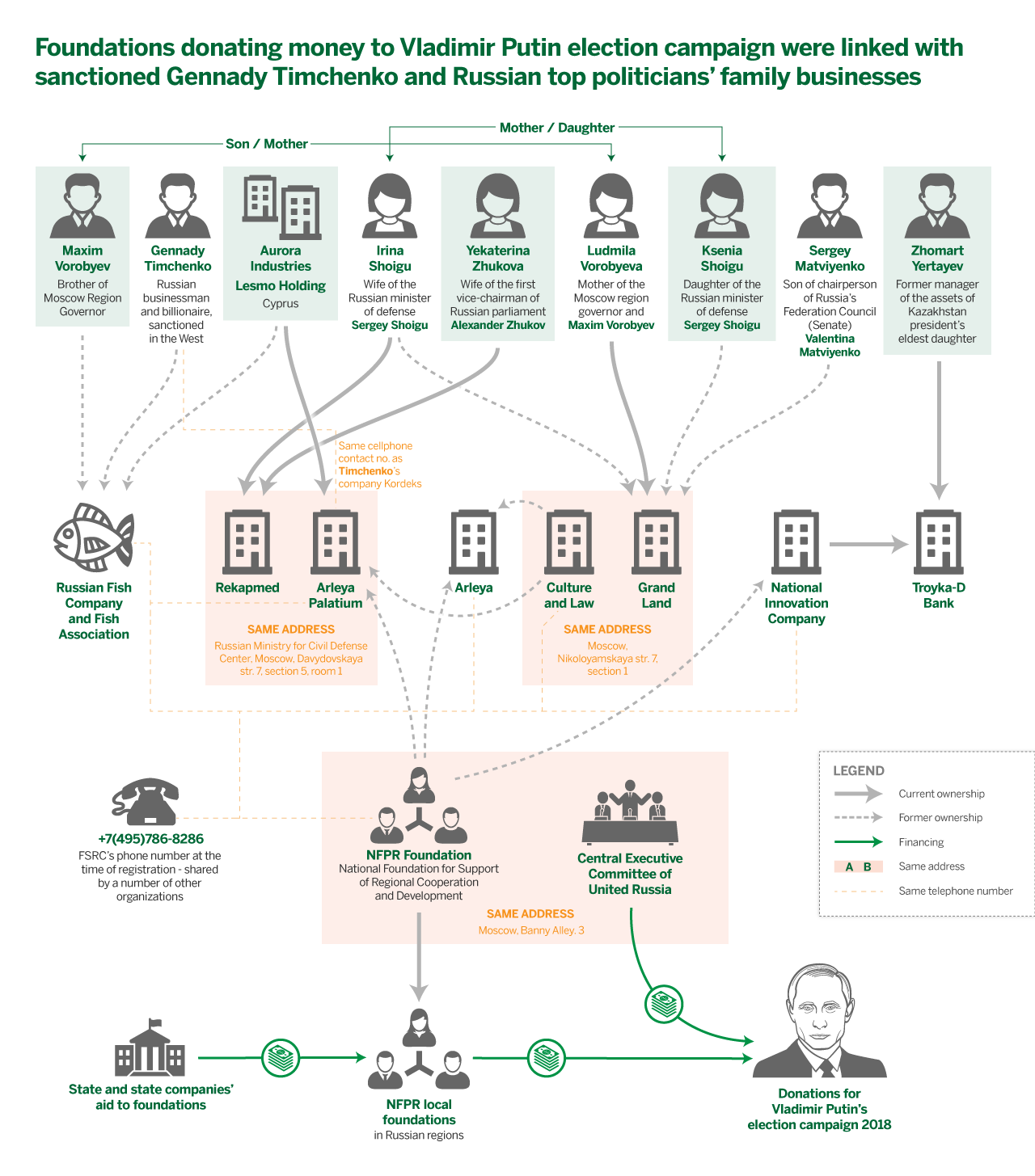 The ties that bind: shared telephone numbers and addresses link the ostensibly independent foundations donating to Putin's election campaign to a number of high-profile Russian businessmen, politicians, and their families. Photo: Edin Pasovic / OCCRP