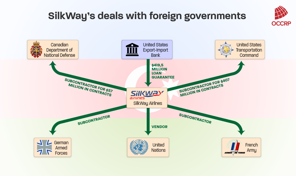 SilkWay Airlines' contracting deals with foreign governments. Click to enlarge. Credit: Edin Pasovic / OCCRP