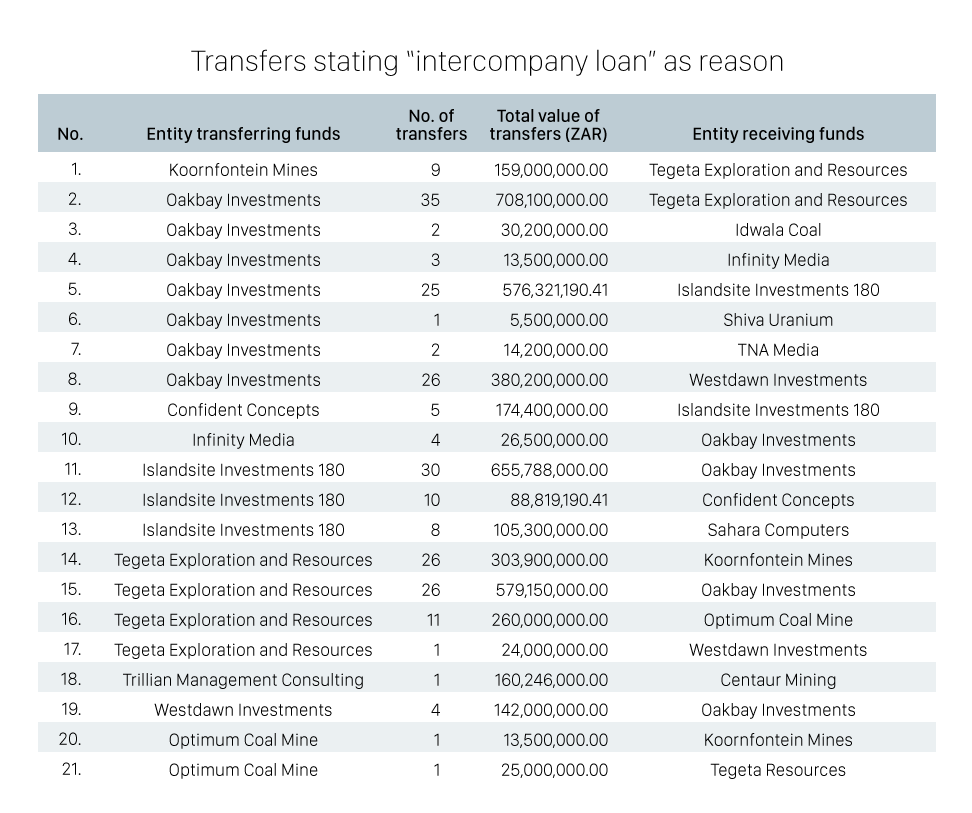 "Transactions flagged as ""intercompany loans"" involving companies owned or controlled by the Guptas. Photo: OCCRP. Some rights reserved.]"